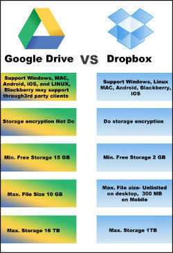 Dropbox Vs Google